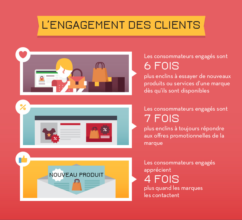 12-infographie-ecommerce-2016-psychologie-engagement