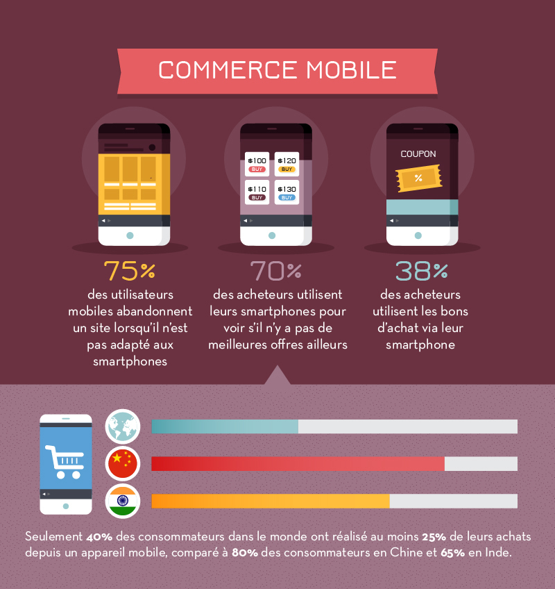 13-infographie-ecommerce-2016-psychologie-mobile