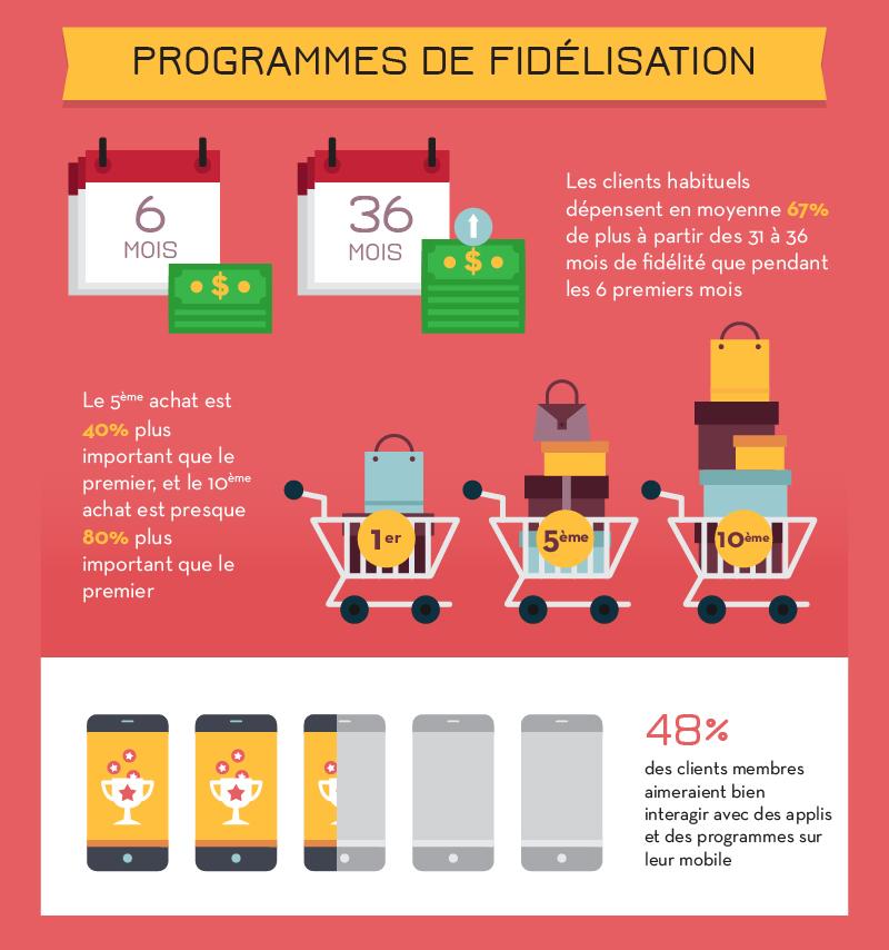 15-infographie-ecommerce-2016-psychologie-fidelisation