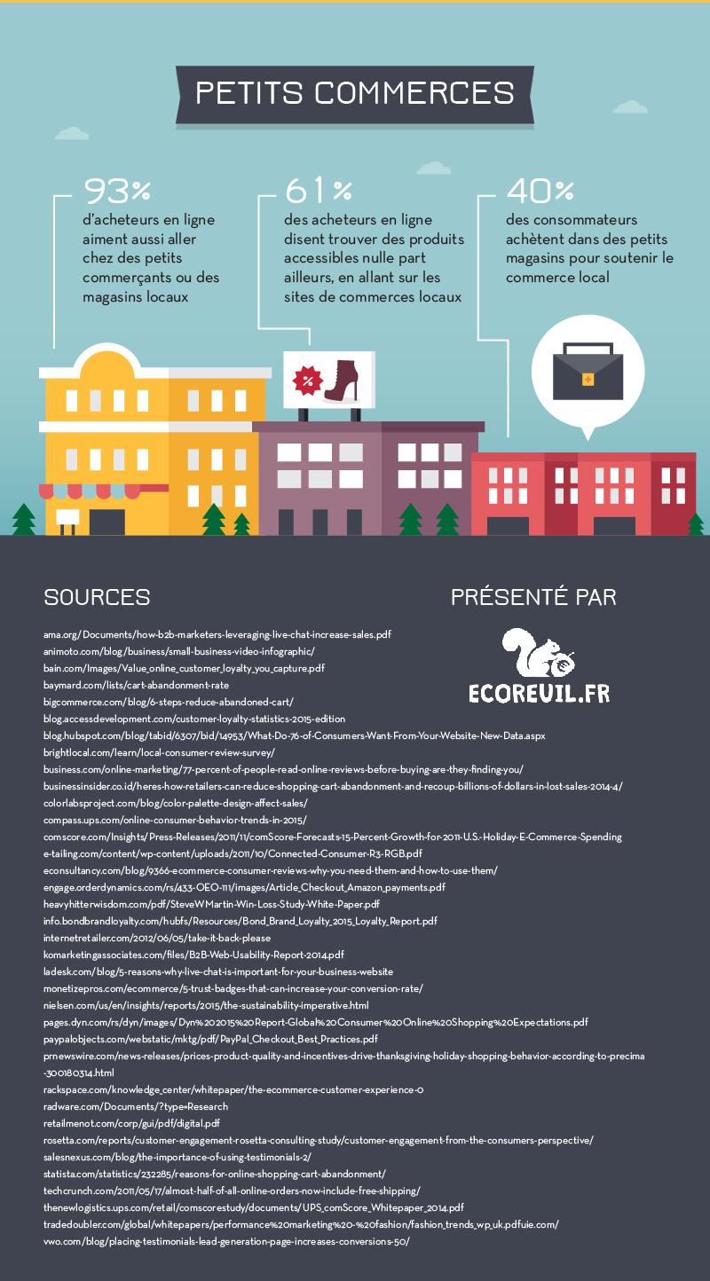 18-infographie-ecommerce-2016-psychologie-proximite