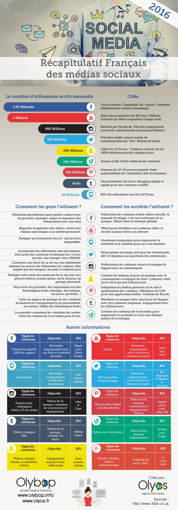 infographie-reseau-sociaux-2016-olyos