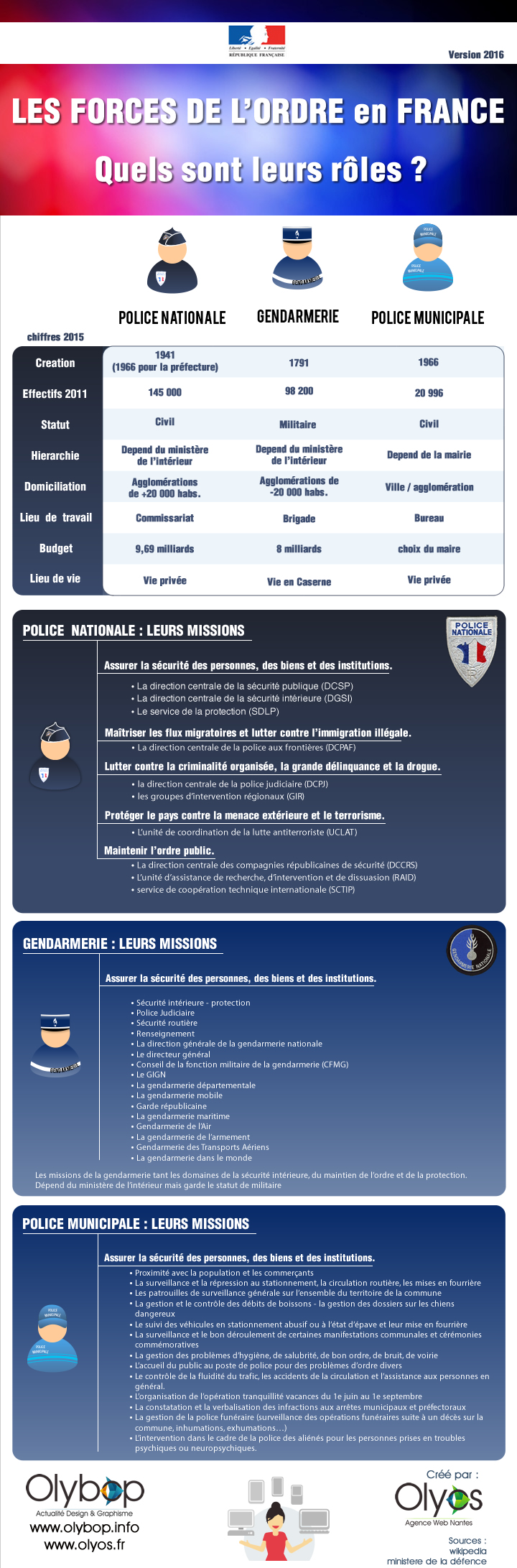 infographie-chiffres-police-gendarmerie-2016