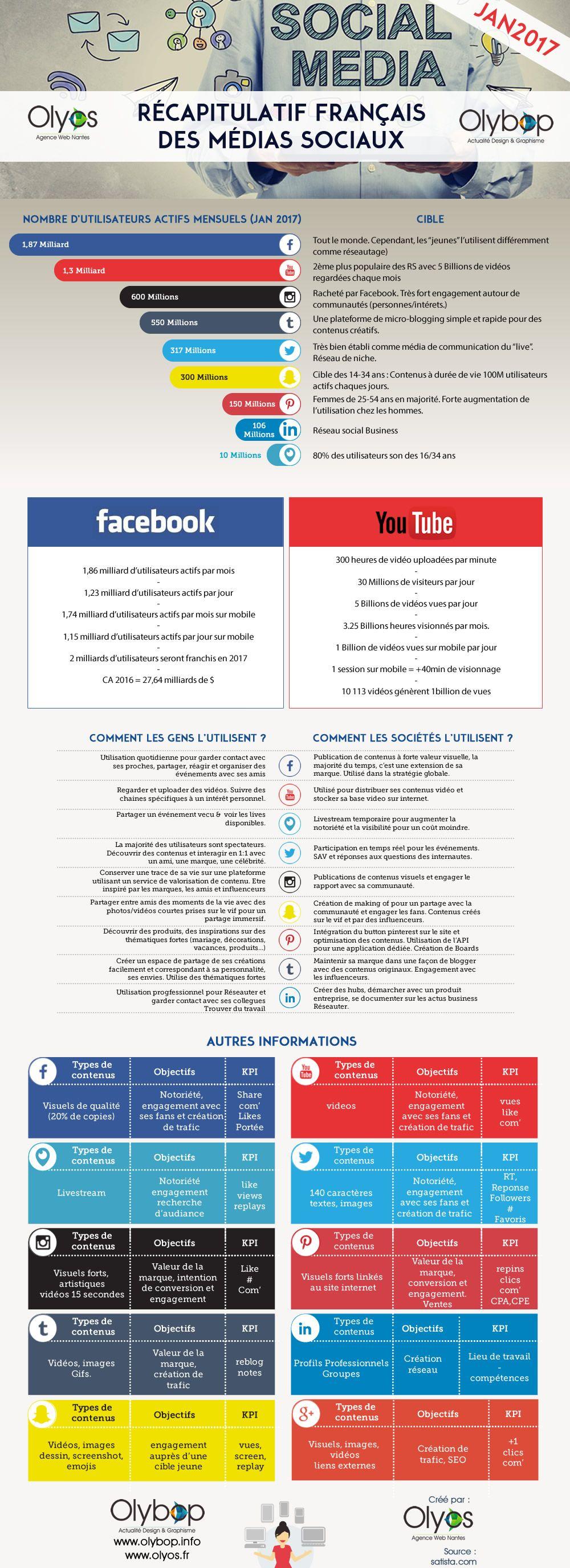 Infographie : Cartographie des réseaux sociaux ( Version 2017)