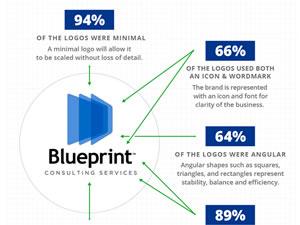 Infographie : Les éléments communs dans la conception des logos de marques célèbres 12