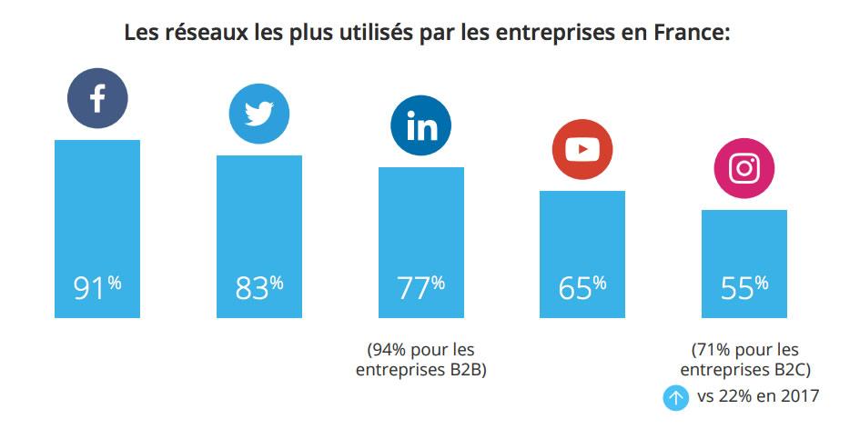 Usage des médias sociaux dans les entreprises en France 2