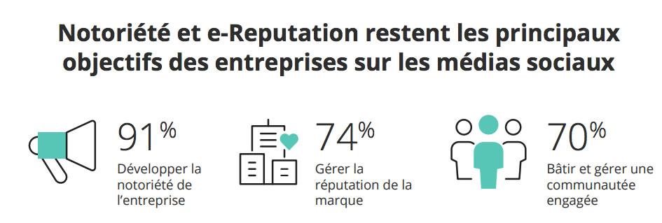 Usage des médias sociaux dans les entreprises en France 3