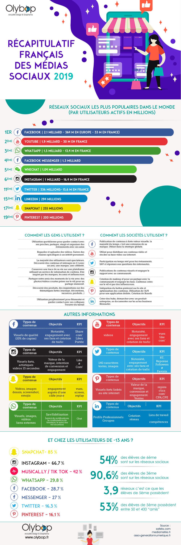 infographie social media 2019 et reseaux sociaux