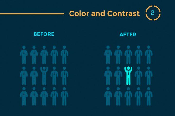 Infographie : 12 Principes de hiérarchie visuelle que tous les webdesigners doivent connaître 4